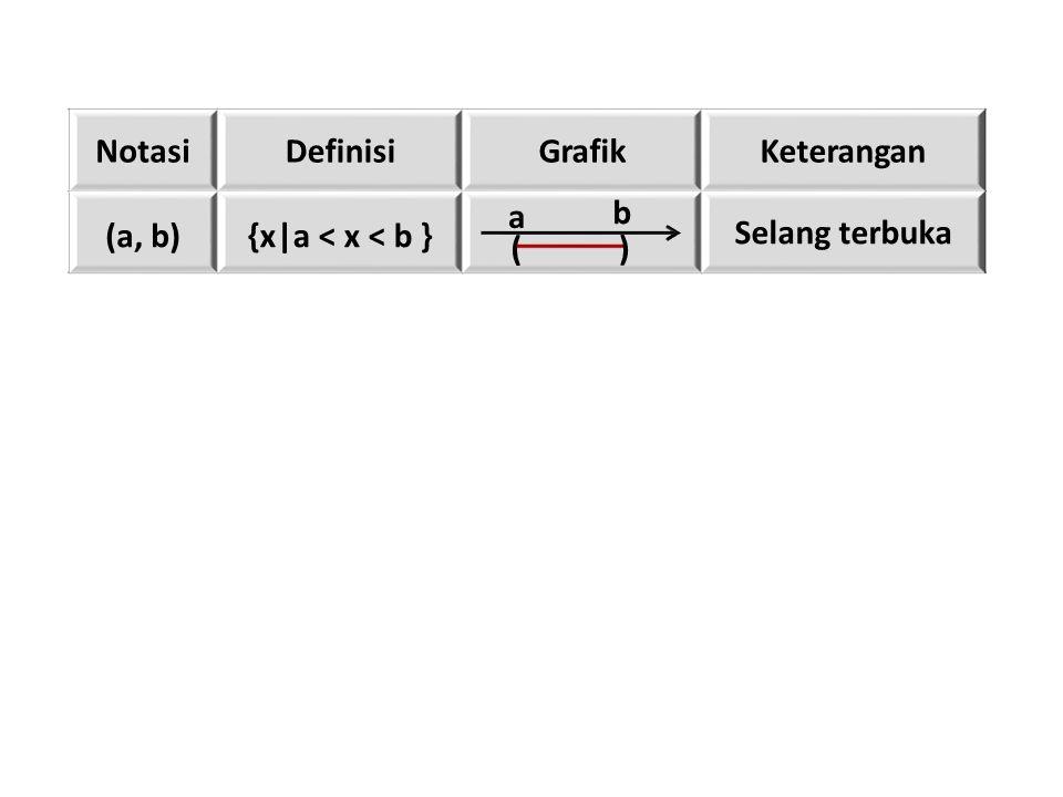 NotasiDefinisiGrafikKeterangan (a, b){x|a < x < b } Selang terbuka ( a ) b