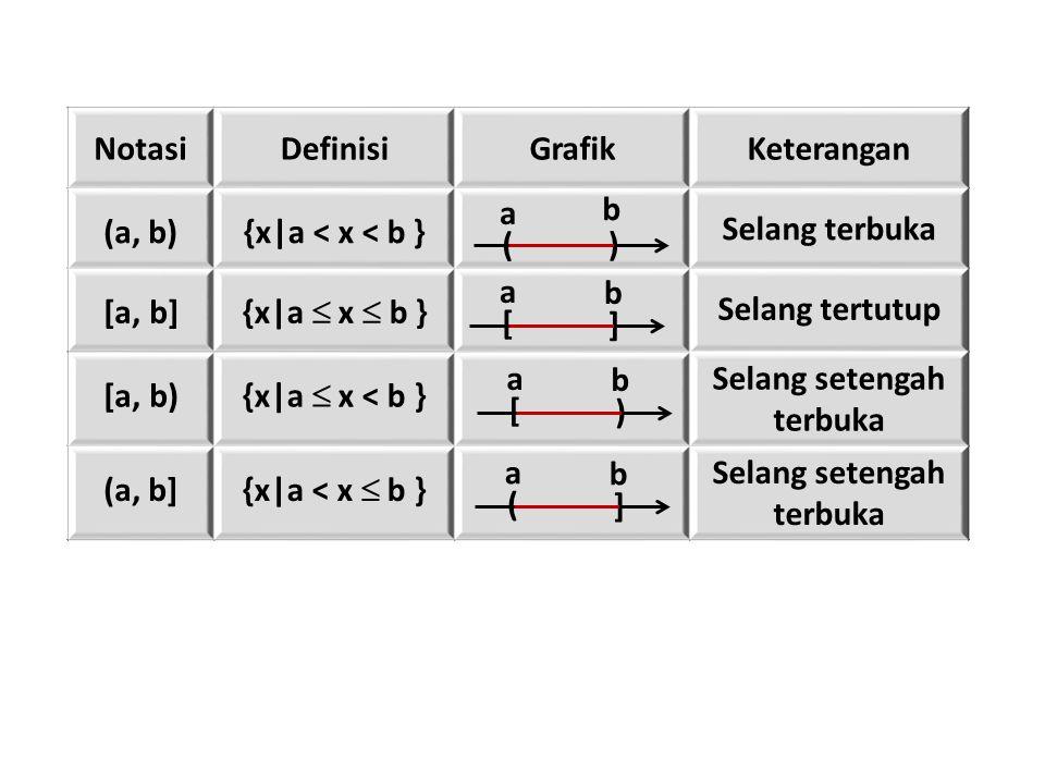 NotasiDefinisiGrafikKeterangan (a, b){x|a < x < b } Selang terbuka [a, b] {x|a  x  b } Selang tertutup [a, b) {x|a  x < b } Selang setengah terbuka