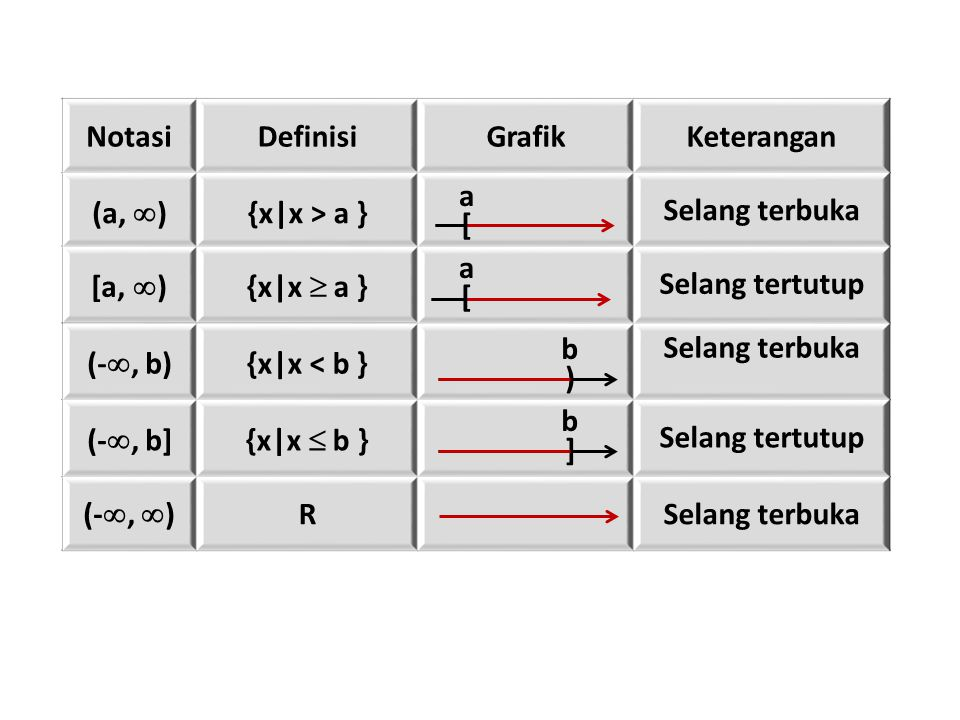 NotasiDefinisiGrafikKeterangan (a,  ) {x|x > a } Selang terbuka [a,  ){x|x  a } Selang tertutup (- , b) {x|x < b } Selang terbuka (- , b]{x|x  b