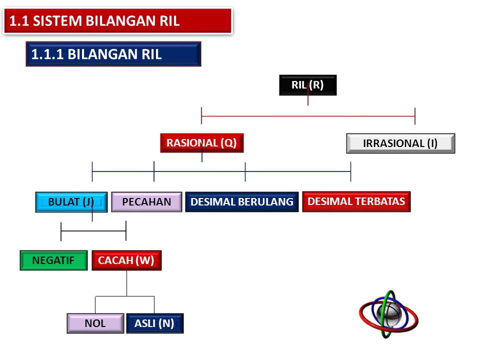 RIL (R) RASIONAL (Q) PECAHAN BULAT (J) IRRASIONAL (I) DESIMAL TERBATAS NEGATIF DESIMAL BERULANG CACAH (W) NOL ASLI (N) 1.1.1 BILANGAN RIL 1.1 SISTEM B
