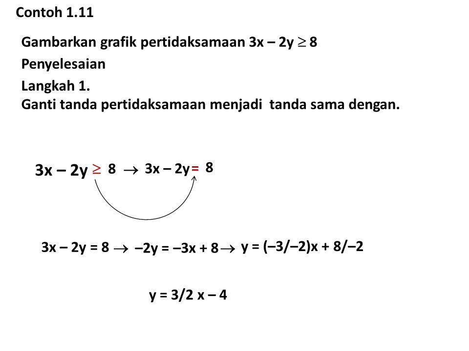 Contoh 1.11 Gambarkan grafik pertidaksamaan 3x – 2y  8 Penyelesaian Langkah 1. Ganti tanda pertidaksamaan menjadi tanda sama dengan. 3x – 2y  8 = 8