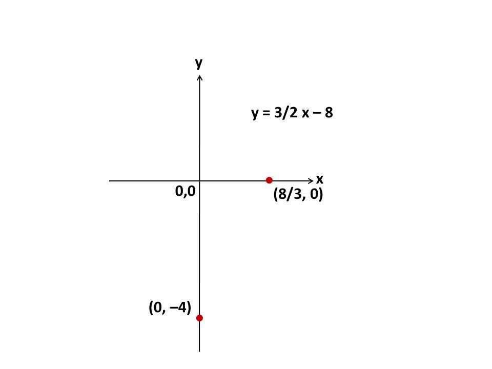 0,0 y x   (0, –4) y = 3/2 x – 8 (8/3, 0)