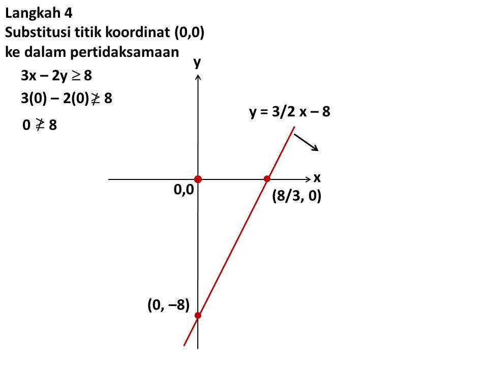 0,0 y x   (0, –8) y = 3/2 x – 8  (8/3, 0) Langkah 4 Substitusi titik koordinat (0,0) ke dalam pertidaksamaan 3x – 2y  8 3(0) – 2(0) 8  0 8 