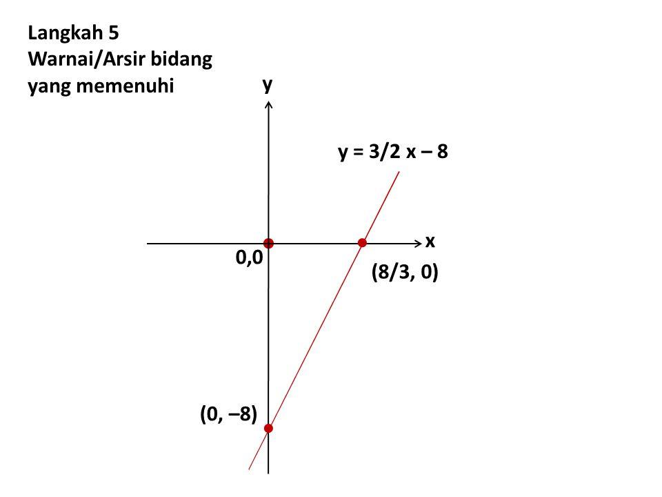 (0, –8) y = 3/2 x – 8  Langkah 5 Warnai/Arsir bidang yang memenuhi 0,0 y x (8/3, 0)  