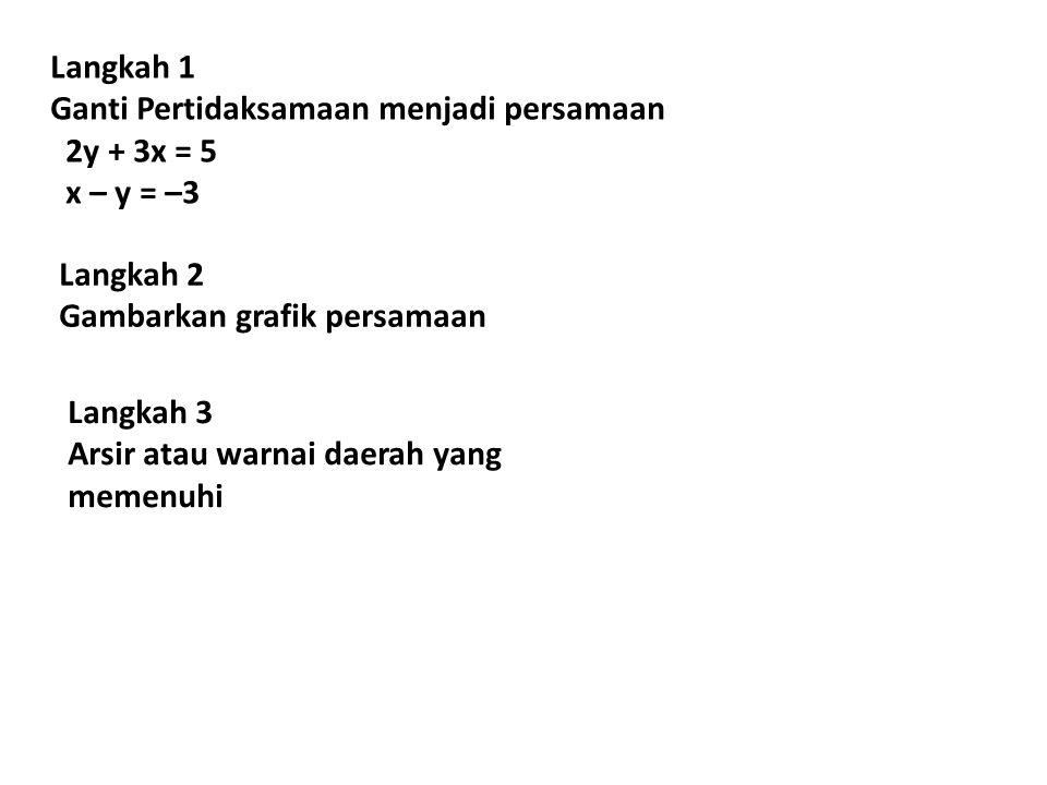 Langkah 1 Ganti Pertidaksamaan menjadi persamaan 2y + 3x = 5 x – y = –3 Langkah 2 Gambarkan grafik persamaan Langkah 3 Arsir atau warnai daerah yang m