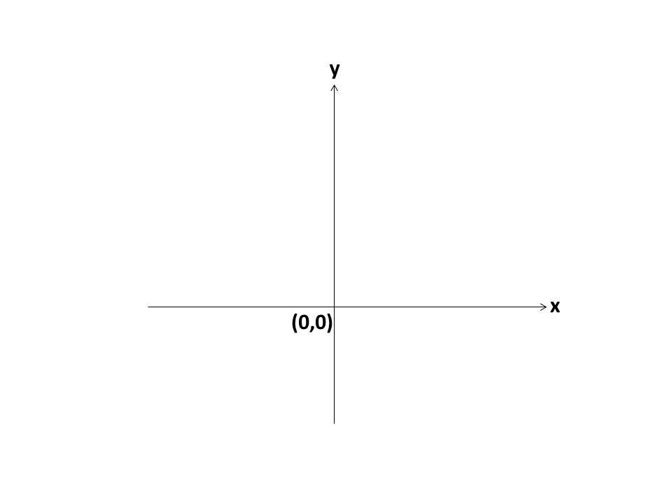 (0,0) y x