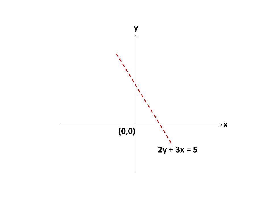 2y + 3x = 5 (0,0) y x