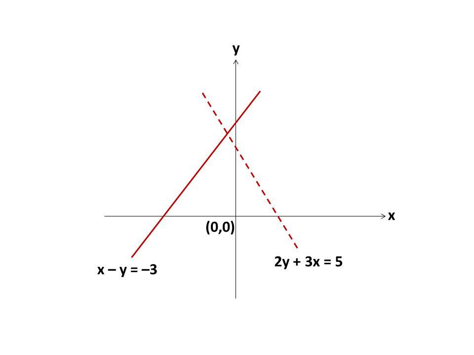 2y + 3x = 5 x – y = –3 (0,0) y x