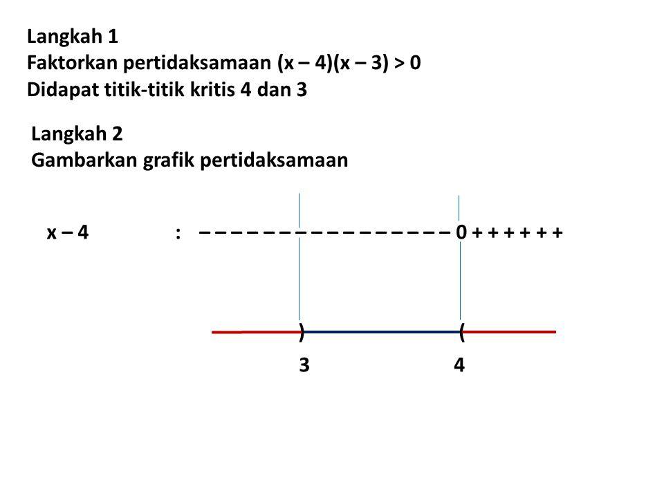 Langkah 1 Faktorkan pertidaksamaan (x – 4)(x – 3) > 0 Didapat titik-titik kritis 4 dan 3 Langkah 2 Gambarkan grafik pertidaksamaan x – 4:– – – – – – –