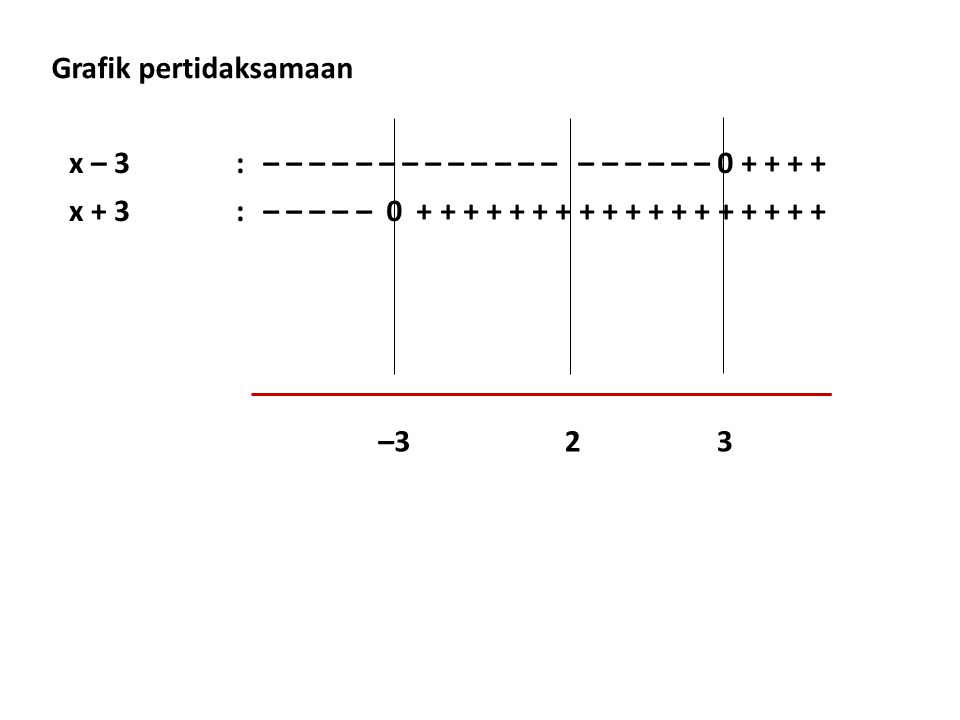 x – 3:– – – – – – – – – – – – – – – – – – – 0 + + + + x + 3:– – – – – 0 + + + + + + + + + + + + + + + + + + –323 Grafik pertidaksamaan