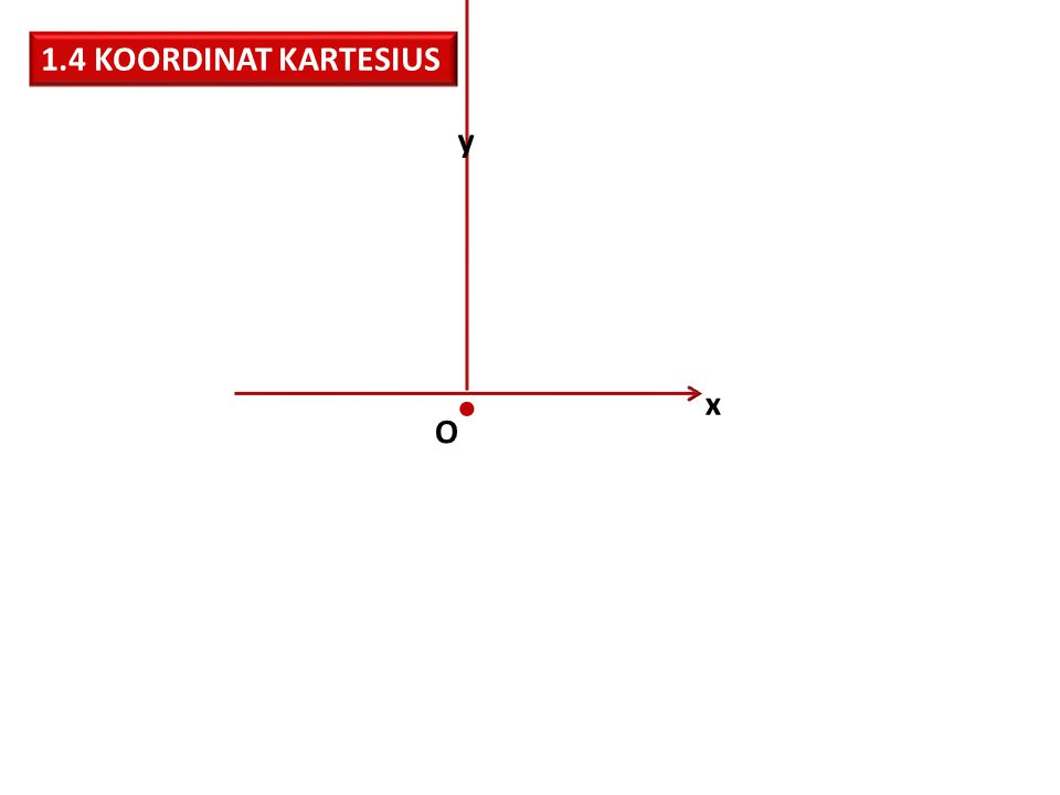 1.4 KOORDINAT KARTESIUS x y O 