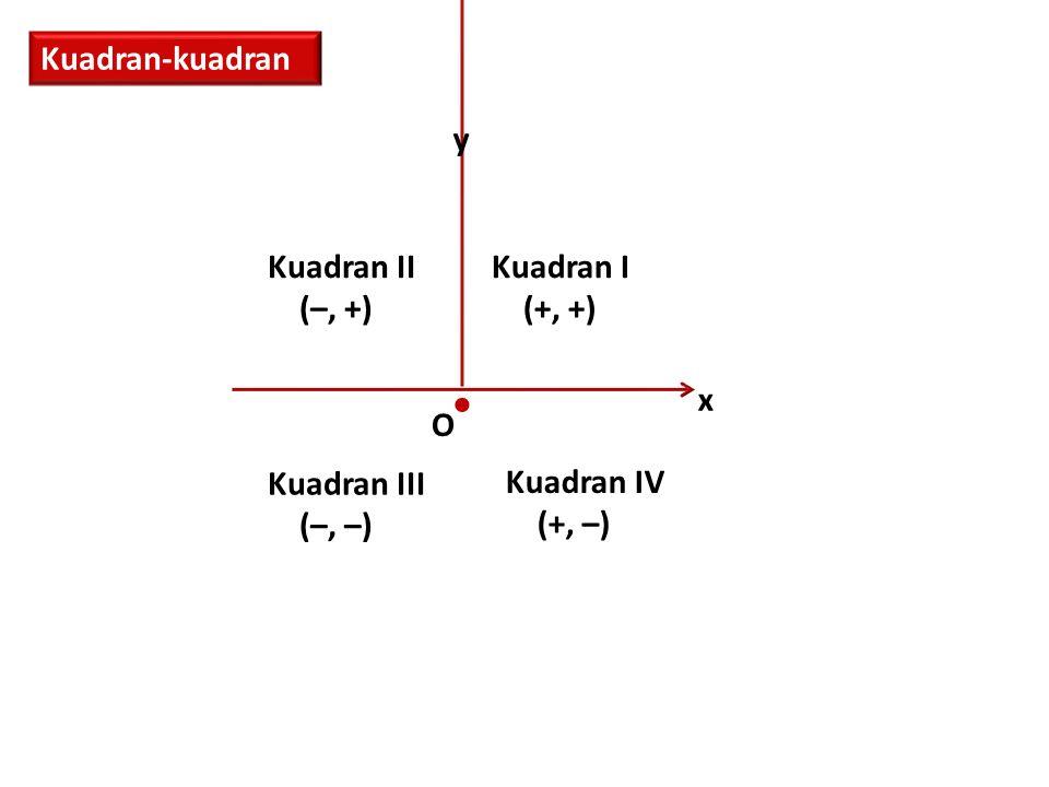 Kuadran-kuadran x y O  Kuadran I (+, +) Kuadran II (–, +) Kuadran III (–, –) Kuadran IV (+, –)