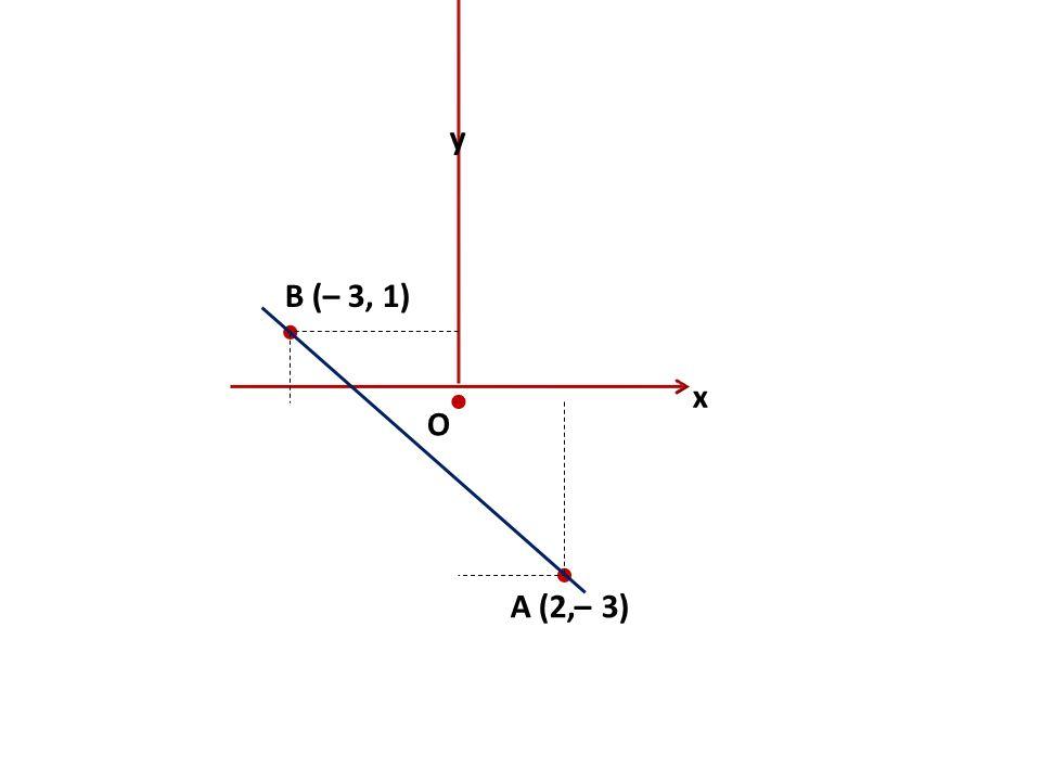 x y O    A (2,– 3) B (– 3, 1)