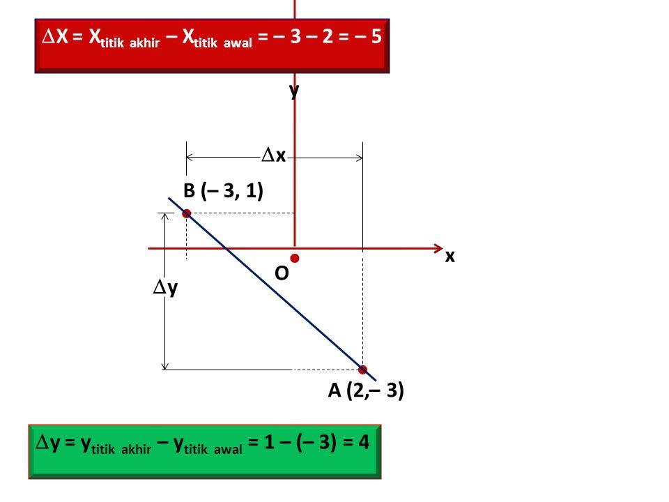 x y O    A (2,– 3) B (– 3, 1) yy xx  X = X titik akhir – X titik awal = – 3 – 2 = – 5  y = y titik akhir – y titik awal = 1 – (– 3) = 4