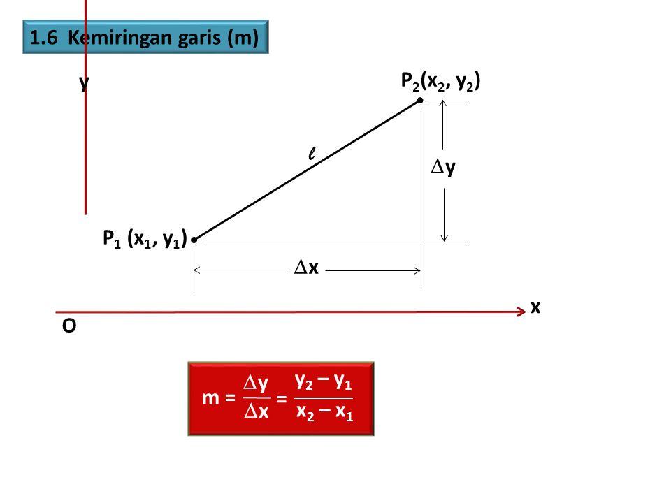1.6 Kemiringan garis (m) x y O P 1 (x 1, y 1 ) P 2 (x 2, y 2 ) l yy xx m = yy xx y 2 – y 1 x 2 – x 1 =