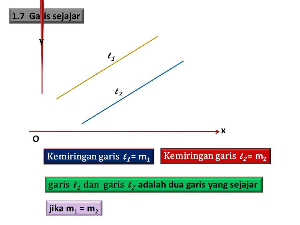 1.7 Garis sejajar x y O l1l1 l2l2 Kemiringan garis l 1 = m 1 Kemiringan garis l 2 = m 2 garis l 1 dan garis l 2 adalah dua garis yang sejajar jika m 1