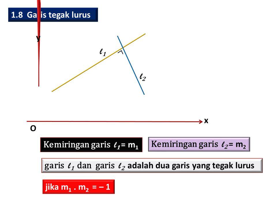 1.8 Garis tegak lurus x y O l1l1 l2l2 Kemiringan garis l 1 = m 1 Kemiringan garis l 2 = m 2 garis l 1 dan garis l 2 adalah dua garis yang tegak lurus