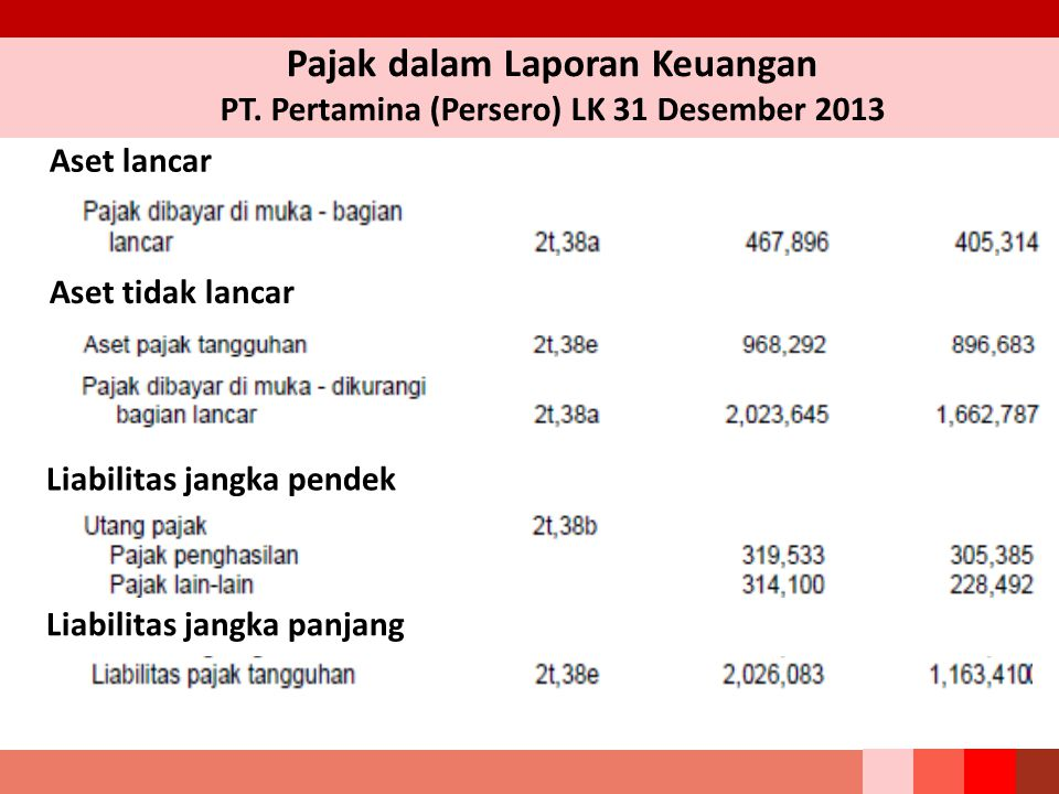 Pajak dalam Laporan Keuangan PT. Pertamina (Persero) LK 31 Desember 2013 Aset lancar Aset tidak lancar Liabilitas jangka pendek Liabilitas jangka panj