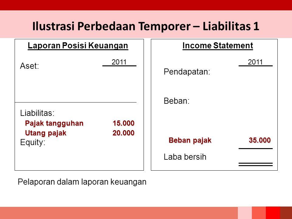 Laporan Posisi Keuangan Aset: Liabilitas: Equity: Beban pajak35.000 Income Statement Pendapatan: Beban: Laba bersih 2011 Pajak tangguhan 15.000 Pelapo