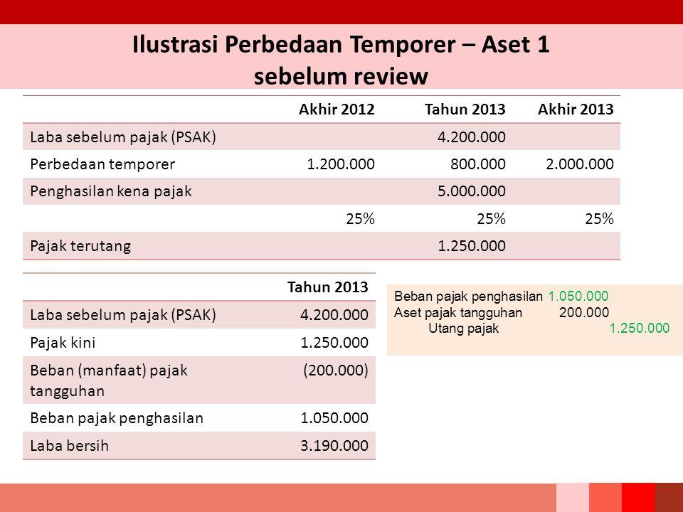 Ilustrasi Perbedaan Temporer – Aset 1 sebelum review Akhir 2012Tahun 2013Akhir 2013 Laba sebelum pajak (PSAK)4.200.000 Perbedaan temporer1.200.000800.