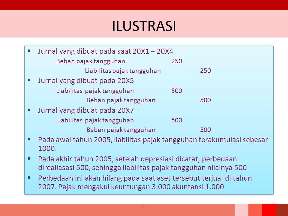 ILUSTRASI  Jurnal yang dibuat pada saat 20X1 – 20X4 Beban pajak tangguhan 250 Liabilitas pajak tangguhan250  Jurnal yang dibuat pada 20X5 Liabilitas