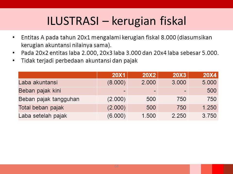 ILUSTRASI – kerugian fiskal Entitas A pada tahun 20x1 mengalami kerugian fiskal 8.000 (diasumsikan kerugian akuntansi nilainya sama). Pada 20x2 entita