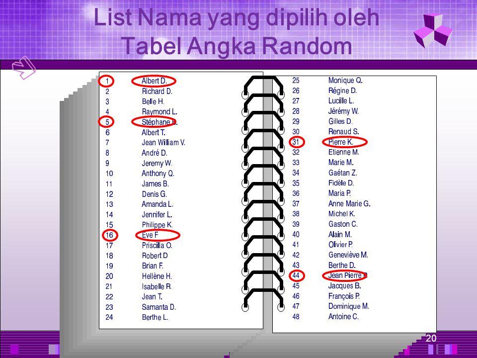 20 List Nama yang dipilih oleh Tabel Angka Random