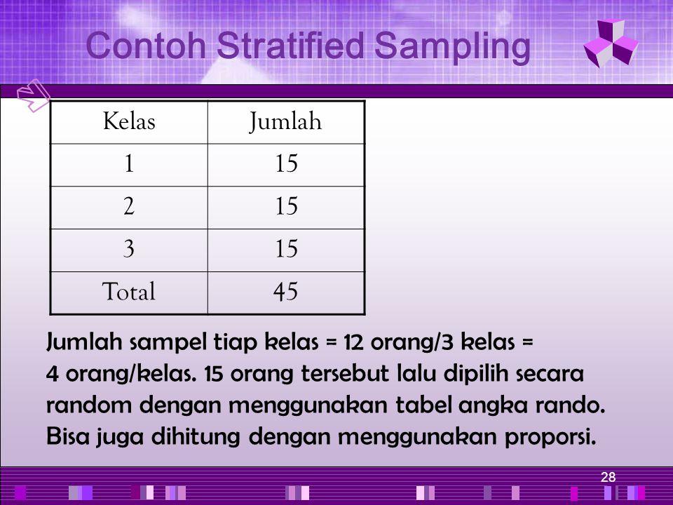 28 Jumlah sampel tiap kelas = 12 orang/3 kelas = 4 orang/kelas. 15 orang tersebut lalu dipilih secara random dengan menggunakan tabel angka rando. Bis