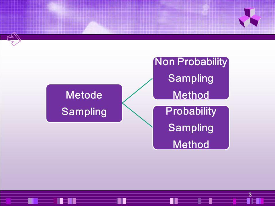3 Metode Sampli ng Non Probability Sampling Meth od Probability Sa mpling Method