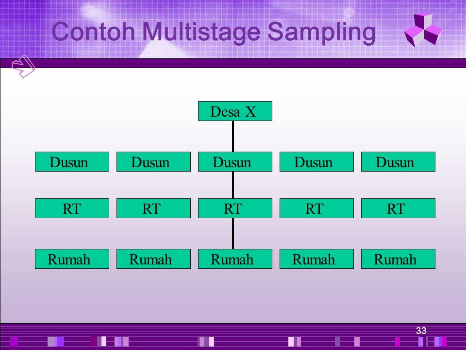 33 Rumah RT Dusun Desa X Contoh Multistage Sampling