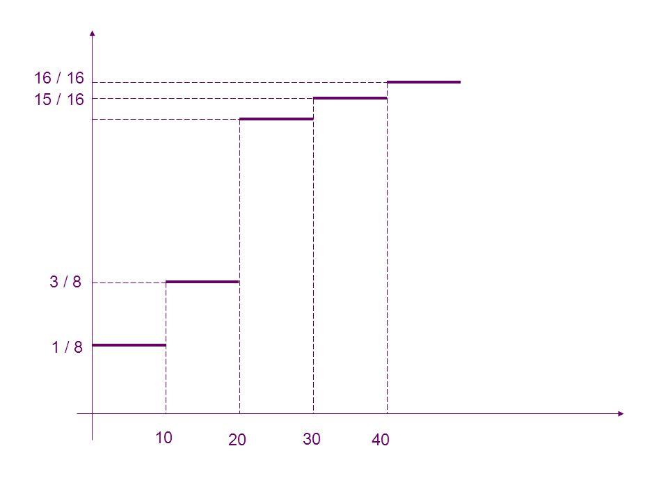 PEMBANGKIT RANDOM VARIATE KONTINU Penentuan nilai terbaiknya tidak berbeda jauh dengan fungsi distribusi variabel diskrit.
