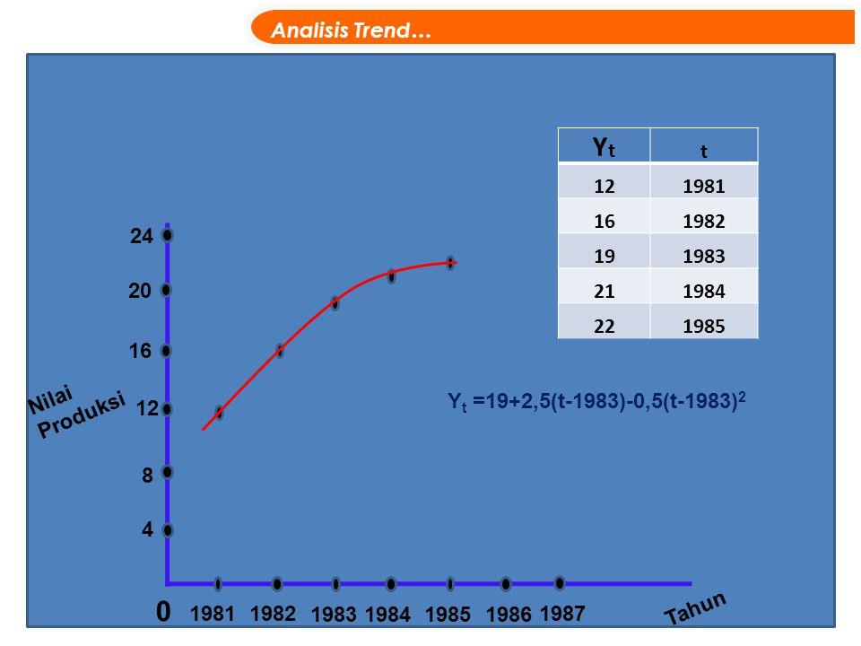 Nilai Produksi 0 19811982 1983198419851986 Tahun Y t =19+2,5(t-1983)-0,5(t-1983) 2 Analisis Trend… 4 8 12 16 20 1987 YtYt t 121981 161982 191983 21198