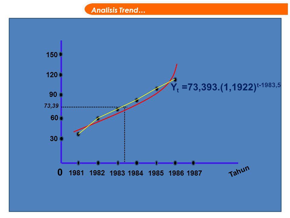 0 19811982 1983198419851986 Tahun Y t =73,393.(1,1922) t-1983,5 Analisis Trend… 30 60 90 120 150 1987 73,39