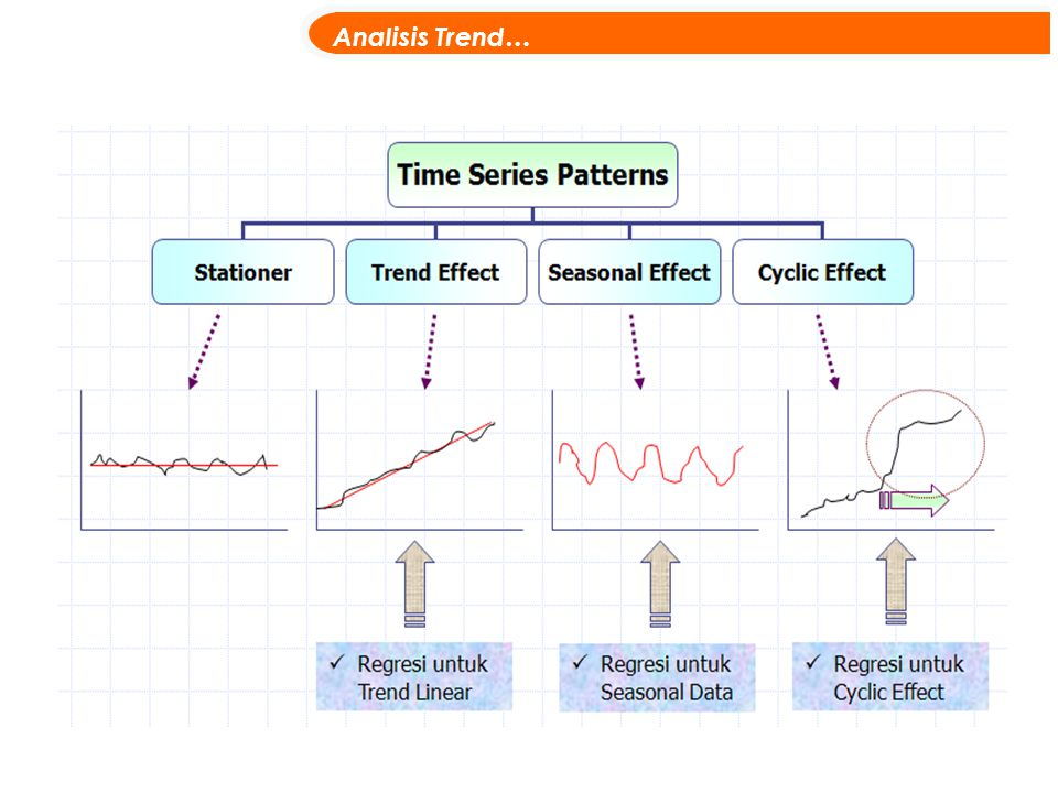 Analisis Trend…