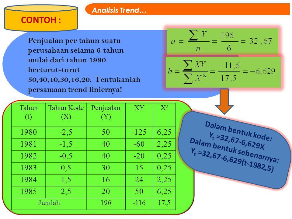 CONTOH : Analisis Trend… Tahun (t) Tahun Kode (X) Penjualan (Y) XYX2X2 1980-2,550-1256,25 1981-1,540-602,25 1982-0,540-200,25 19830,530150,25 19841,51