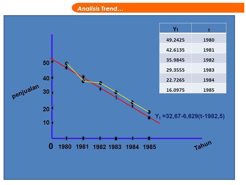 Analisis Trend… penjualan 0 19801981 1982198319841985 Tahun Y t =32,67-6,629(t-1982,5) 10 20 30 40 50 YtYt t 49.24251980 42.61351981 35.98451982 29.35