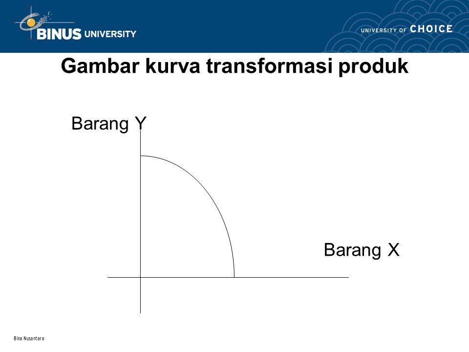 Bina Nusantara Kurva Pengajaran Y = m – s e -kx, m,k,s > 0 Grafiknya: y = m (0, m-s) 0