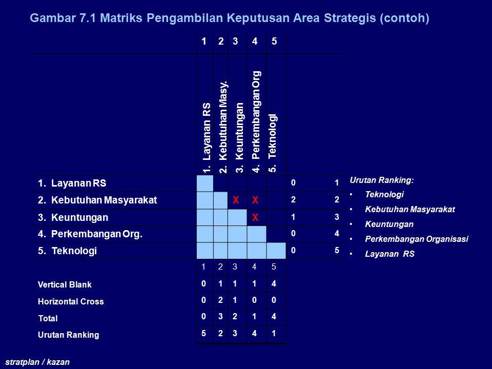 Gambar 7.1 Matriks Pengambilan Keputusan Area Strategis (contoh) stratplan / kazan 12345 1.