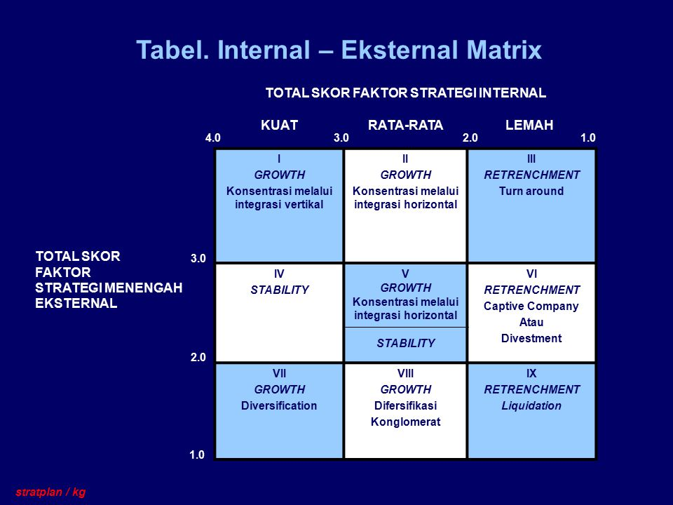 Tabel. Internal – Eksternal Matrix TOTAL SKOR FAKTOR STRATEGI INTERNAL I GROWTH Konsentrasi melalui integrasi vertikal II GROWTH Konsentrasi melalui i