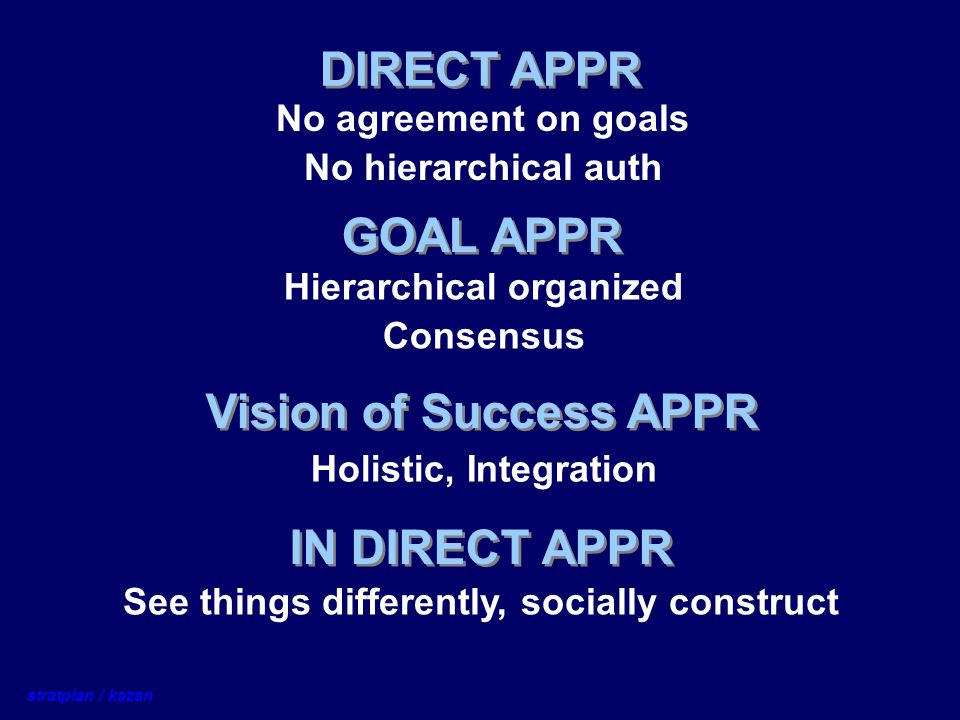 DIRECT APPR No agreement on goals No hierarchical auth GOAL APPR Hierarchical organized Consensus Vision of Success APPR Holistic, Integration IN DIRE
