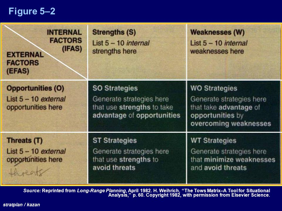 "Figure 5–2 Source: Reprinted from Long-Range Planning, April 1982. H. Weihrich, ""The Tows Matrix–A Tool for Situational Analysis,"" p. 60. Copyright 19"