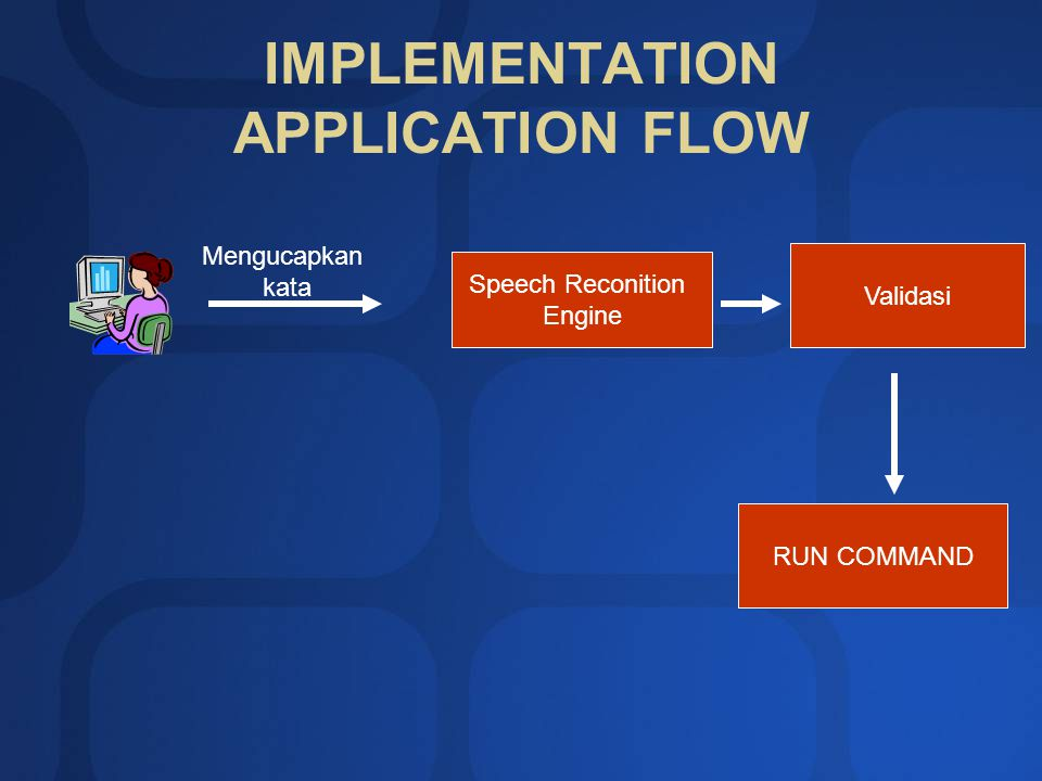 IMPLEMENTATION APPLICATION FLOW Speech Reconition Engine Mengucapkan kata Validasi RUN COMMAND