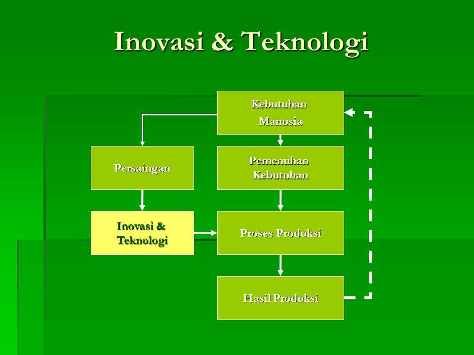 Inovasi & Teknologi KebutuhanManusia PemenuhanKebutuhan Proses Produksi Persaingan Inovasi & Teknologi Hasil Produksi