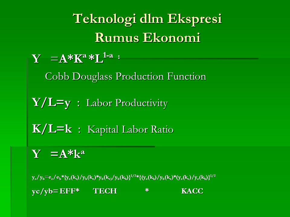 Teknologi dlm Ekspresi Rumus Ekonomi Y =A*K a *L 1-a : Cobb Douglass Production Function Cobb Douglass Production Function Y/L=y : Labor Productivity K/L=k : Kapital Labor Ratio Y =A*k a y c /y b =e c /e b *{y c (k c )/y b (k c )*y b (k c) /y b (k b )} 1/2 *{(y c (k b )/y b (k c )*(y c (k c )/y c (k b )} 1/2 yc/yb= EFF* TECH * KACC