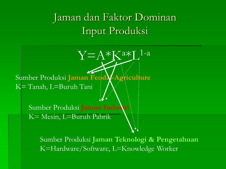 Jaman dan Faktor Dominan Input Produksi Y=A*K a *L 1-a Sumber Produksi Jaman Feodal-Agriculture K= Tanah, L=Buruh Tani Sumber Produksi Jaman Industri K= Mesin, L=Buruh Pabrik Sumber Produksi Jaman Teknologi & Pengetahuan K=Hardware/Software, L=Knowledge Worker