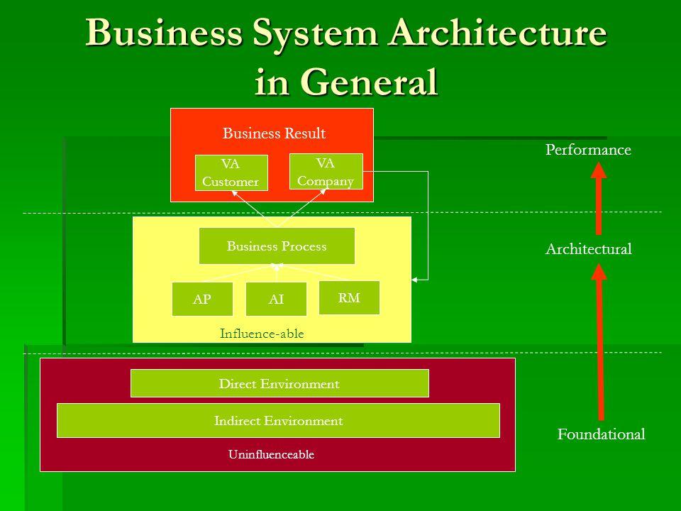 Business System Architecture in General Indirect Environment Direct Environment APAI RM Business Process VA Customer VA Company Performance Architectu