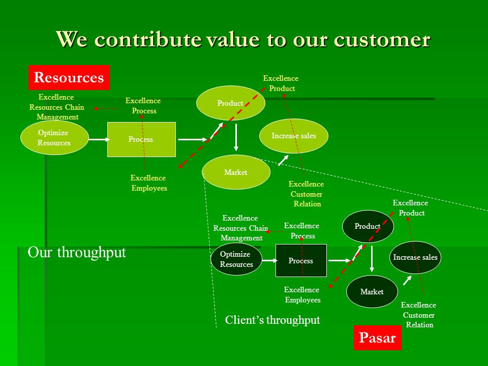 We contribute value to our customer Increase sales Process Optimize Resources Product Market Excellence Customer Relation Excellence Product Excellenc