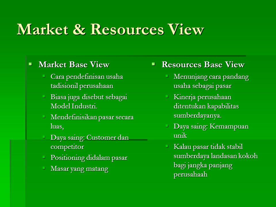 Market & Resources View  Market Base View  Cara pendefinisan usaha tadisionil perusahaan  Biasa juga disebut sebagai Model Industri.