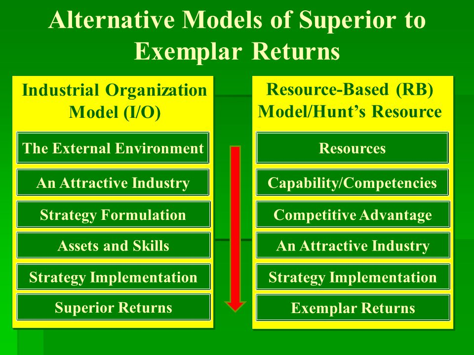 Alternative Models of Superior to Exemplar Returns Resource-Based (RB) Model/Hunt's Resource Industrial Organization Model (I/O) The External Environm