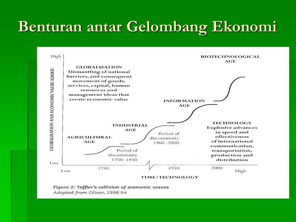 Benturan antar Gelombang Ekonomi